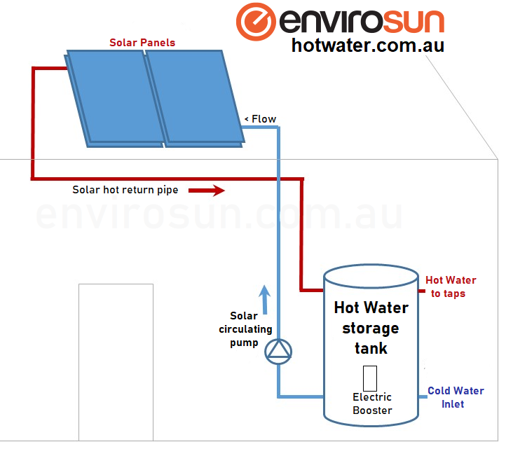 Split solar hot water systems Brisbane, Sydney, Melbourne